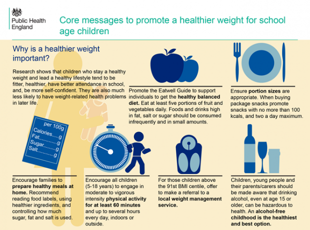 A infographic that shows core meassages on how to achieve a healthier weight in school aged children