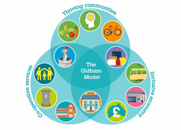 Oldham's communities model