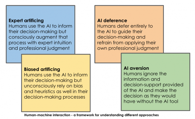 Human - machine interaction a framework for understanding different approaches
