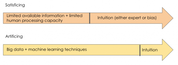 Diagram describing satisficing and artificing